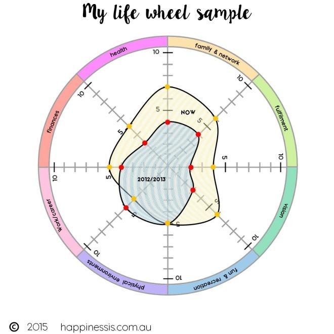 my-life-wheel-2012