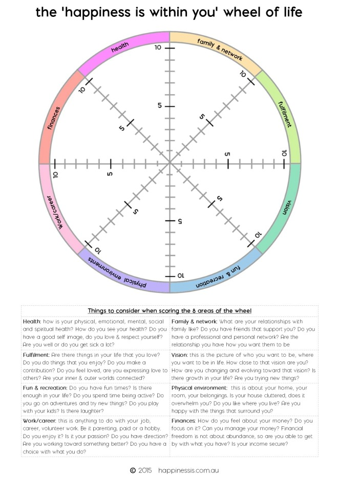 wheel-of-life-happiness-scale